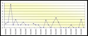 daniel fernandez alonso grafico 9